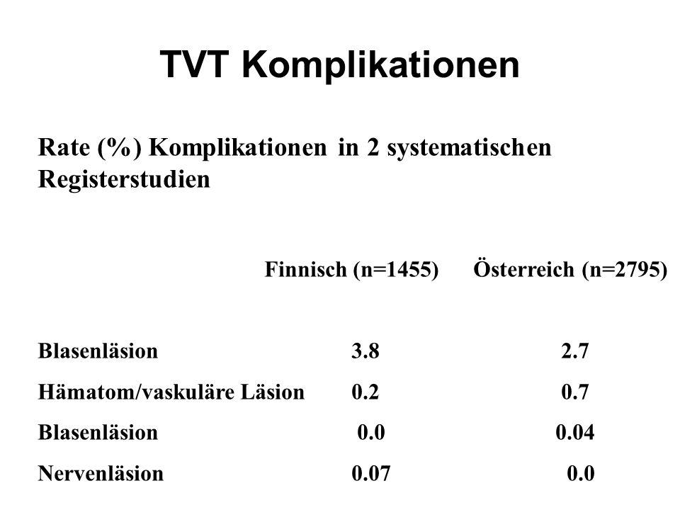 TVT Komplikationen Rate (%) Komplikationen in 2 systematischen Registerstudien Finnisch (n=1455) Österreich (n=2795) Blasenläsion 3.8 2.7 Hämatom/vask