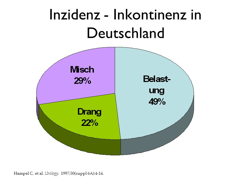 Inzidenz - Inkontinenz in Deutschland Hampel C, et al. Urology. 1997;50(suppl 6A):4-14.