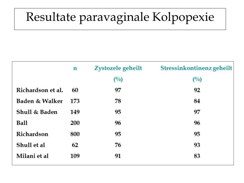 nZystozele geheilt Stressinkontinenz geheilt (%) (%) Richardson et al.609792 Baden & Walker1737884 Shull & Baden1499597 Ball2009696 Richardson8009595