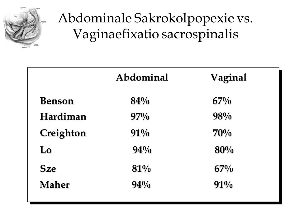 Abdominale Sakrokolpopexie vs. Vaginaefixatio sacrospinalis VaginalAbdominal Hardiman97% 98% Creighton91%70% Lo94%80% Sze81%67% Maher94%91% Benson84%6