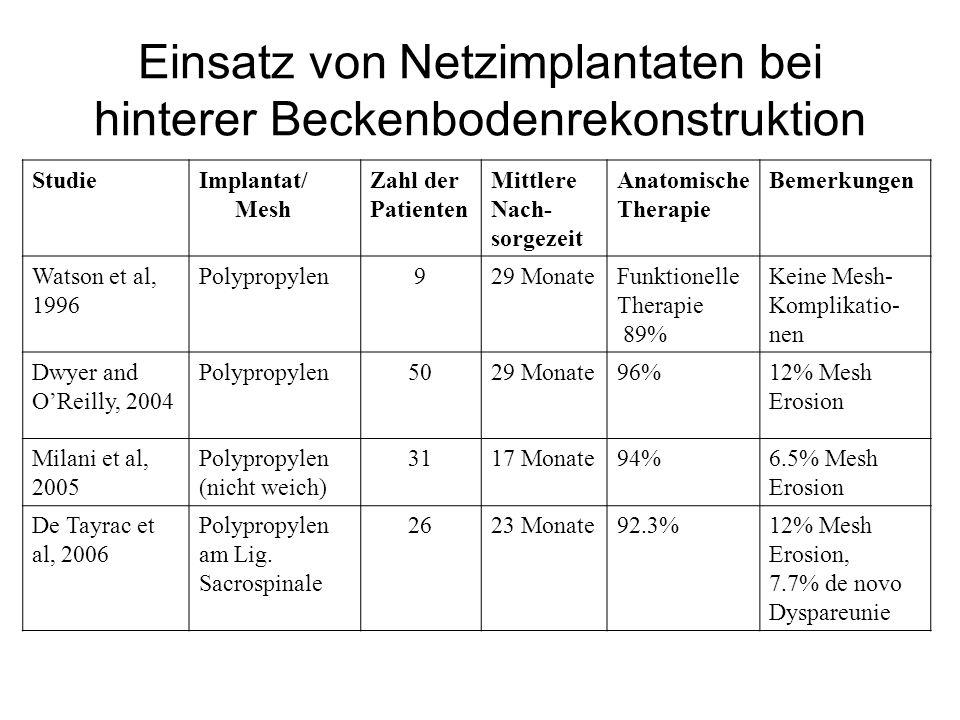 Einsatz von Netzimplantaten bei hinterer Beckenbodenrekonstruktion StudieImplantat/ Mesh Zahl der Patienten Mittlere Nach- sorgezeit Anatomische Thera