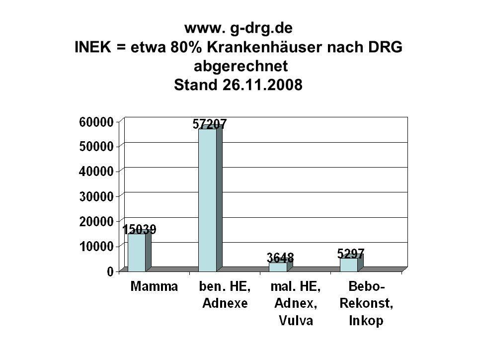 www. g-drg.de INEK = etwa 80% Krankenhäuser nach DRG abgerechnet Stand 26.11.2008