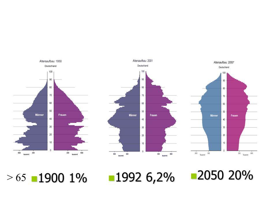 Demographische Entwicklung Deutschland n 1900 1% n 1992 6,2% n 2050 20% > 65