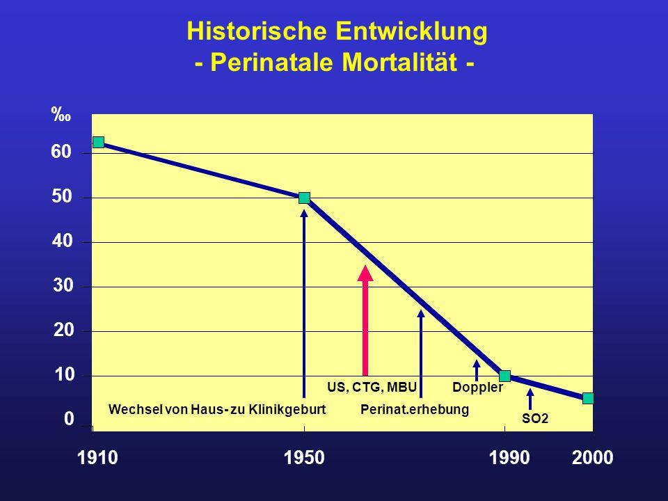 Historische Entwicklung - Perinatale Mortalität - 1910195019902000 0 10 20 30 40 50 60 Wechsel von Haus- zu Klinikgeburt US, CTG, MBU Perinat.erhebung