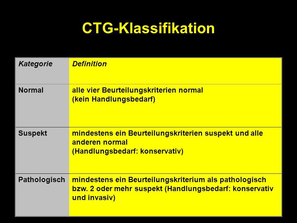 CTG-Klassifikation KategorieDefinition Normalalle vier Beurteilungskriterien normal (kein Handlungsbedarf) Suspektmindestens ein Beurteilungskriterien suspekt und alle anderen normal (Handlungsbedarf: konservativ) Pathologischmindestens ein Beurteilungskriterium als pathologisch bzw.