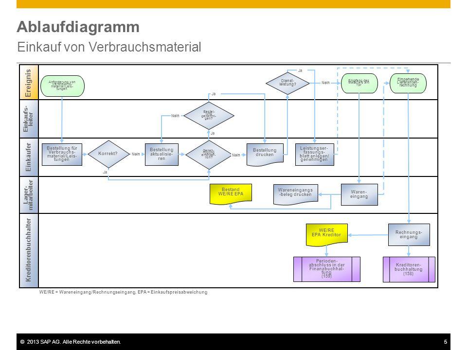 ©2013 SAP AG. Alle Rechte vorbehalten.5 Ablaufdiagramm Einkauf von Verbrauchsmaterial Einkaufs- leiter Kreditorenbuchhalter Ereignis WE/RE = Wareneing