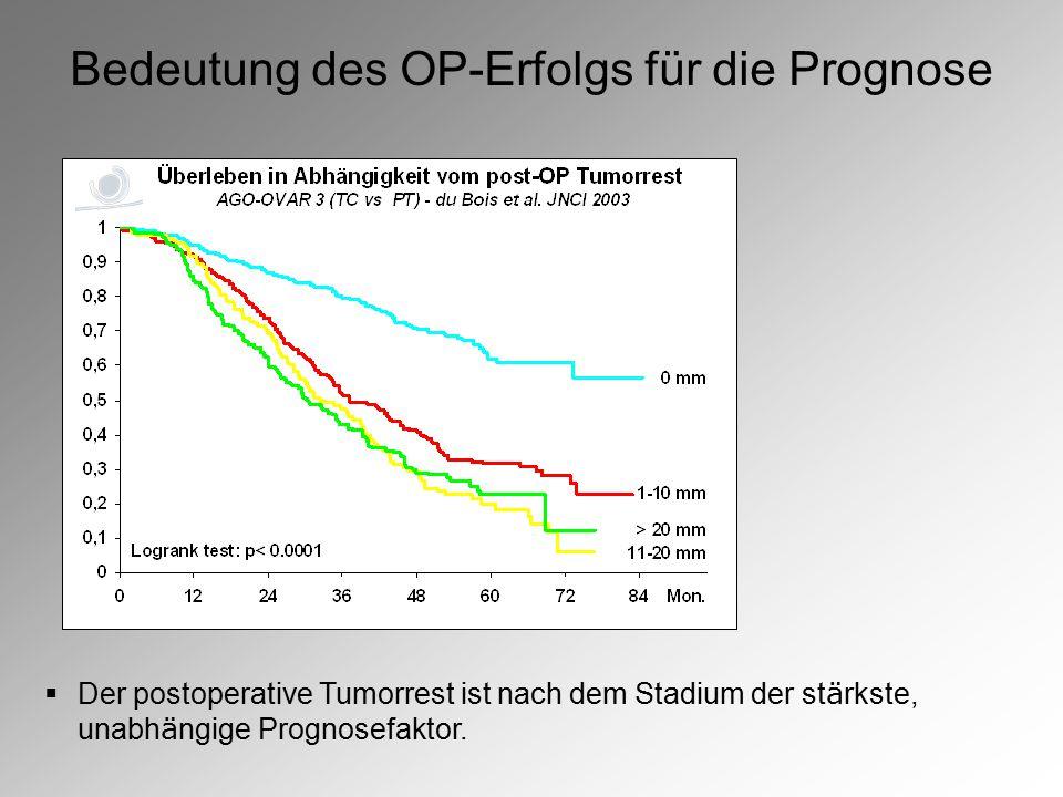 Bedeutung des OP-Erfolgs für die Prognose  Der postoperative Tumorrest ist nach dem Stadium der st ä rkste, unabh ä ngige Prognosefaktor.