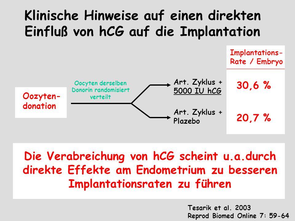 Klinische Hinweise auf einen direkten Einfluß von hCG auf die Implantation Tesarik et al. 2003 Reprod Biomed Online 7: 59-64 Oozyten- donation Art. Zy