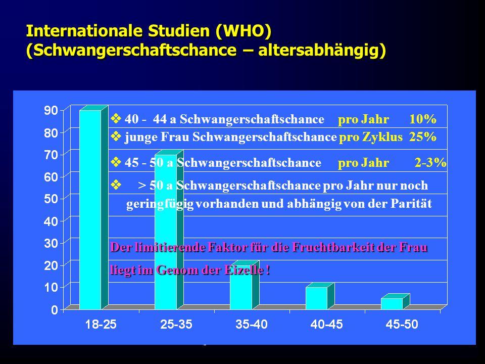 Fis - später KIWU Mauritius 06 Internationale Studien (WHO) (Schwangerschaftschance – altersabhängig)  40 - 44 a Schwangerschaftschance pro Jahr 10%  junge Frau Schwangerschaftschance pro Zyklus 25%  45 - 50 a Schwangerschaftschance pro Jahr 2-3%  > 50 a Schwangerschaftschance pro Jahr nur noch geringfügig vorhanden und abhängig von der Parität Der limitierende Faktor für die Fruchtbarkeit der Frau liegt im Genom der Eizelle !