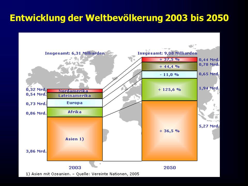 Fis - später KIWU Mauritius 06 Entwicklung der Weltbevölkerung 2003 bis 2050