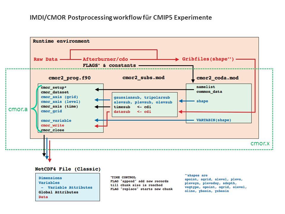 7 / 11 A.Konforme Formatierung letzte Ausbaustufe: Die Verarbeitung in cmor.x wird Schritt für Schritt in die CDOs verschoben.