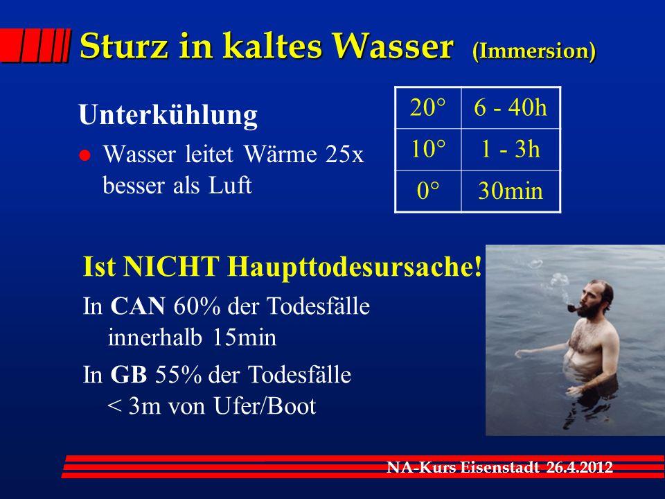 NA-Kurs Eisenstadt 26.4.2012 Sturz in kaltes Wasser (Immersion) Unterkühlung l Wasser leitet Wärme 25x besser als Luft 20°6 - 40h 10°1 - 3h 0°30min Ist NICHT Haupttodesursache.