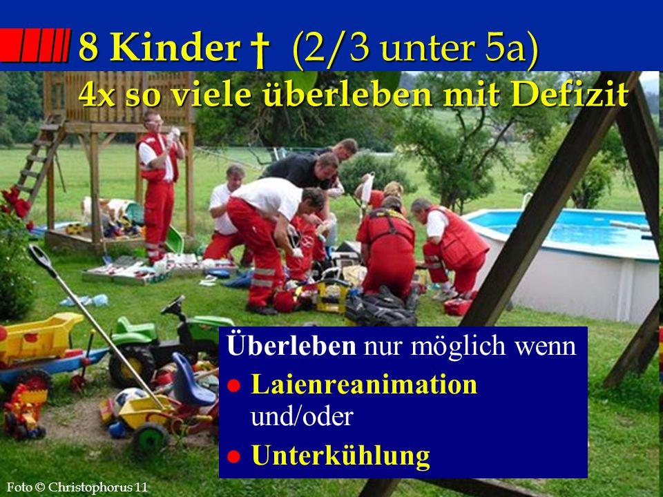 NA-Kurs Eisenstadt 26.4.2012 Überleben nur möglich wenn l Laienreanimation und/oder l Unterkühlung 8 Kinder † (2/3 unter 5a) 4x so viele überleben mit