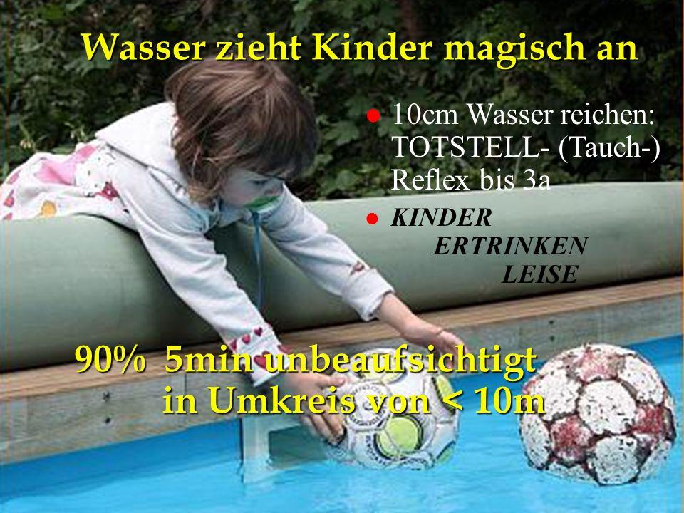 NA-Kurs Eisenstadt 26.4.2012 Wasser zieht Kinder magisch an l 10cm Wasser reichen: TOTSTELL- (Tauch-) Reflex bis 3a l KINDER ERTRINKEN LEISE 90% 5min unbeaufsichtigt in Umkreis von < 10m
