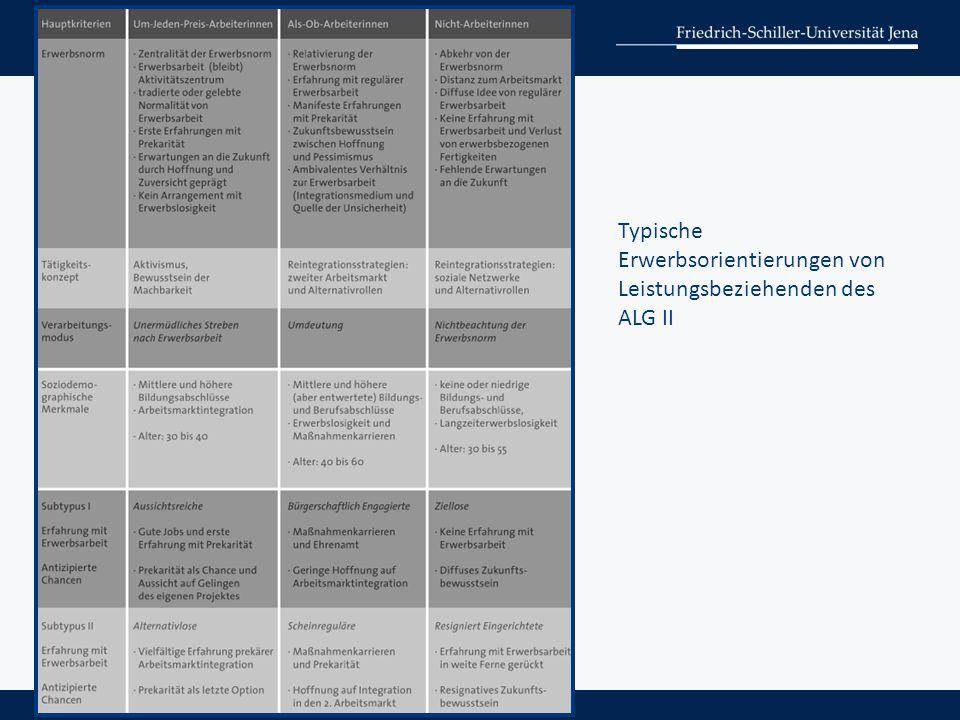 Typische Erwerbsorientierungen von Leistungsbeziehenden des ALG II