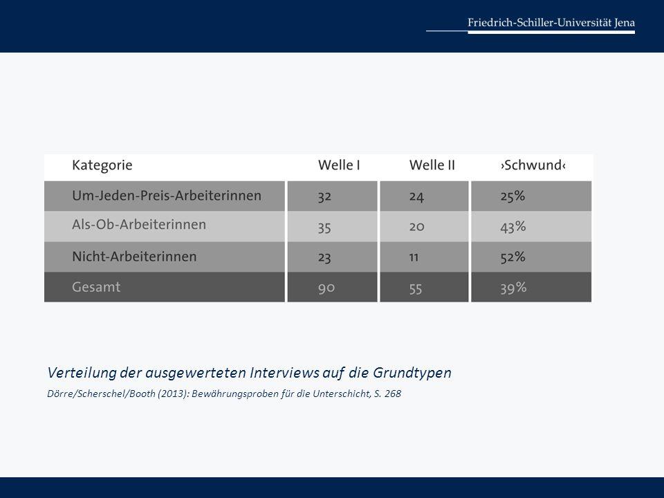 Verteilung der ausgewerteten Interviews auf die Grundtypen Dörre/Scherschel/Booth (2013): Bewährungsproben für die Unterschicht, S. 268