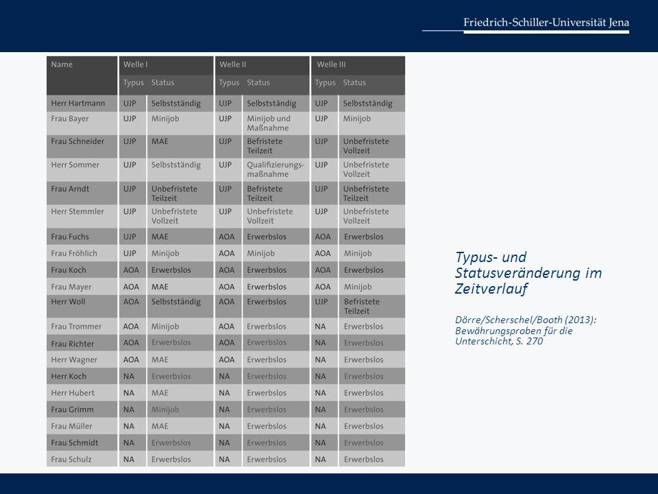 Typus- und Statusveränderung im Zeitverlauf Dörre/Scherschel/Booth (2013): Bewährungsproben für die Unterschicht, S. 270