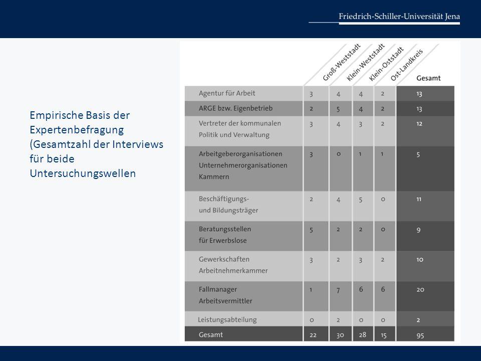 Empirische Basis der Expertenbefragung (Gesamtzahl der Interviews für beide Untersuchungswellen