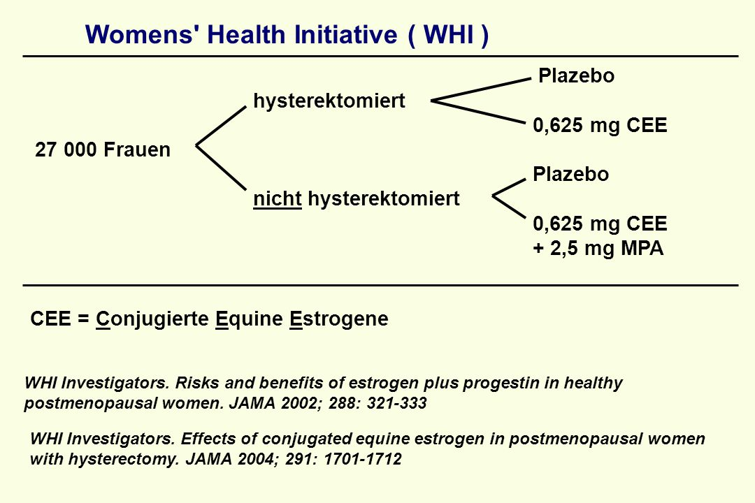 Womens' Health Initiative ( WHI ) Plazebo hysterektomiert 0,625 mg CEE 27 000 Frauen Plazebo nicht hysterektomiert 0,625 mg CEE + 2,5 mg MPA CEE = Con