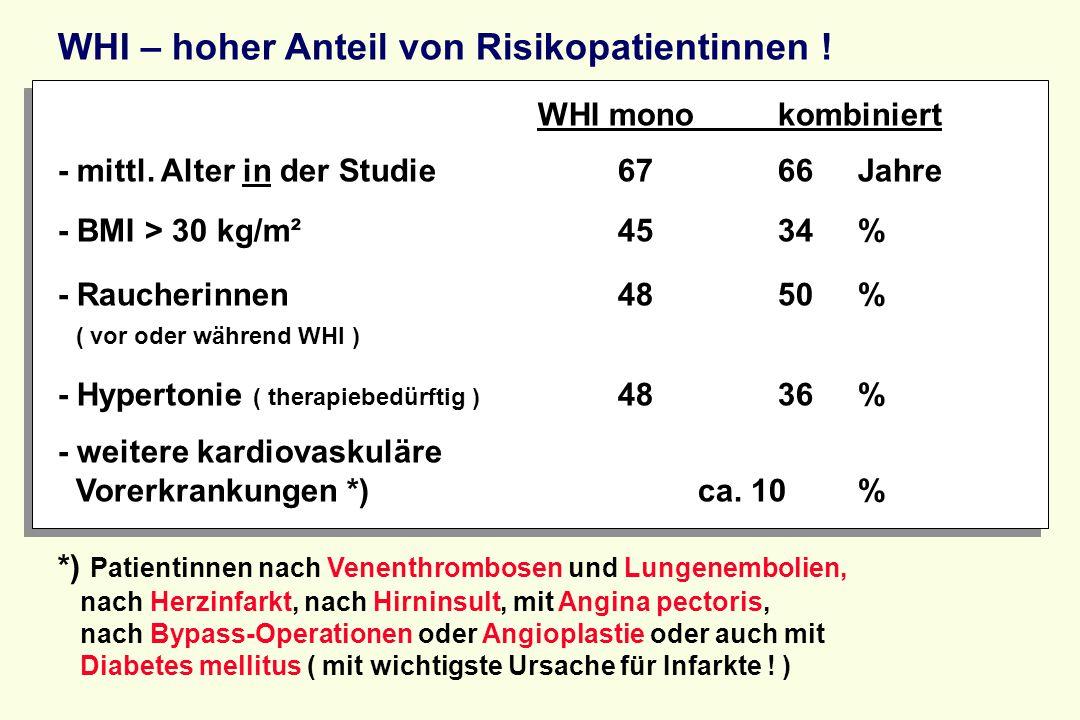 WHI – hoher Anteil von Risikopatientinnen ! WHI monokombiniert - mittl. Alter in der Studie6766Jahre - BMI > 30 kg/m²4534% - Raucherinnen4850% ( vor o