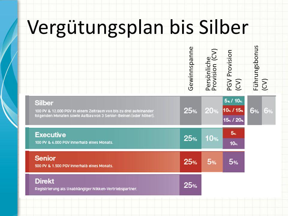 Vergütungsplan bis Silber Gewinnspanne Persönliche Provision (CV) PGV Provision (CV) Führungsbonus (CV)