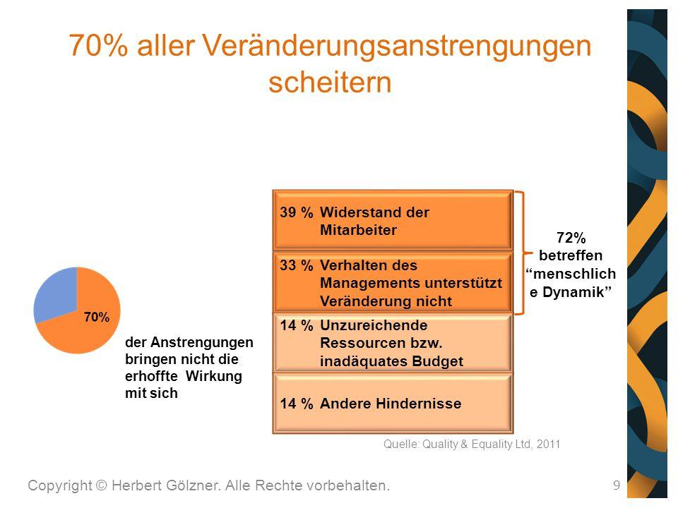 70% aller Veränderungsanstrengungen scheitern Copyright © Herbert Gölzner. Alle Rechte vorbehalten. 9 39 %Widerstand der Mitarbeiter 33 %Verhalten des