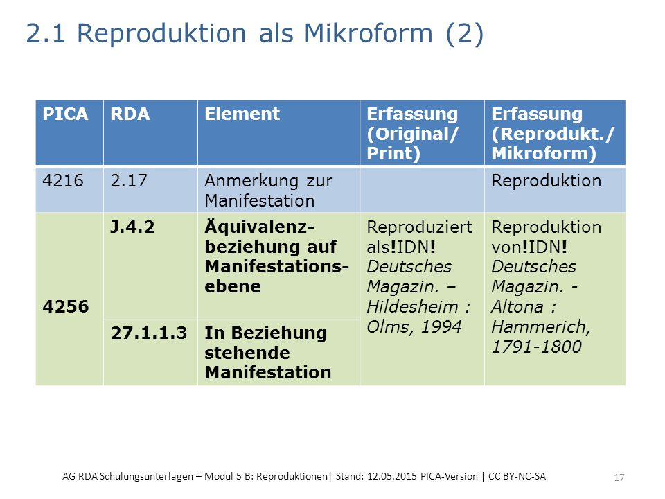 2.1 Reproduktion als Mikroform (2) 17 PICARDAElementErfassung (Original/ Print) Erfassung (Reprodukt./ Mikroform) 42162.17Anmerkung zur Manifestation Reproduktion 4256 J.4.2Äquivalenz- beziehung auf Manifestations- ebene Reproduziert als!IDN.