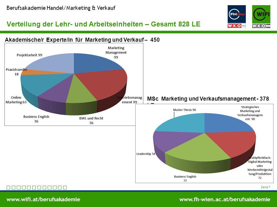 www.wifi.at/berufsakademiewww.fh-wien.ac.at/berufsakademie Berufsakademie Handel/Marketing & Verkauf Verteilung der Lehr- und Arbeitseinheiten – Gesam