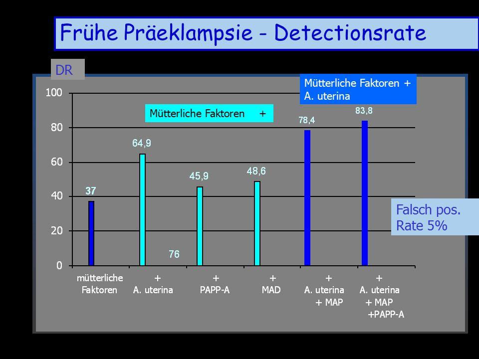 Poon, Nicolaides 2009 DR Frühe Präeklampsie - Detectionsrate Mütterliche Faktoren + A. uterina Falsch pos. Rate 5% N= 7797