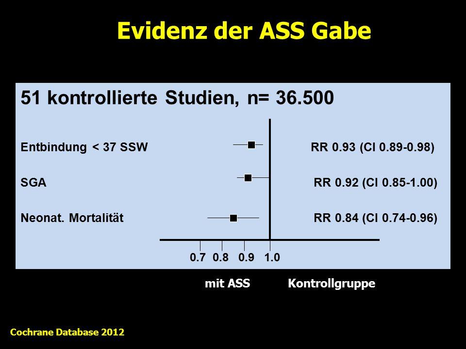 51 kontrollierte Studien, n= 36.500 Entbindung < 37 SSW RR 0.93 (CI 0.89-0.98) SGA RR 0.92 (CI 0.85-1.00) Neonat. Mortalität RR 0.84 (CI 0.74-0.96) Ev