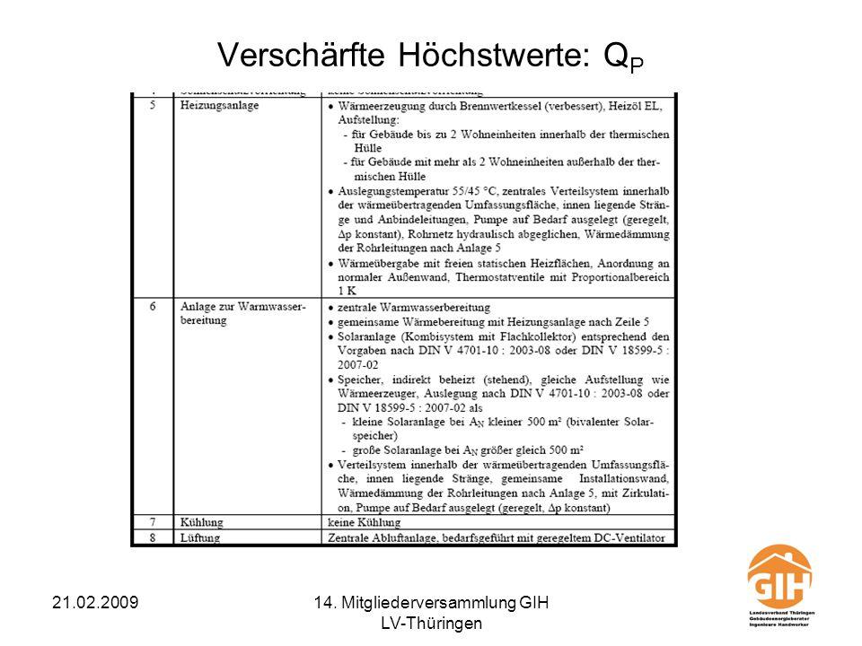 21.02.200914. Mitgliederversammlung GIH LV-Thüringen Verschärfte Höchstwerte: Q P
