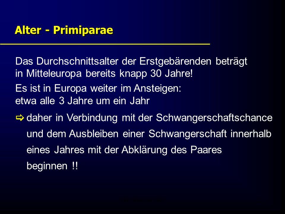 FIS - Pissouri 20082 Alter - Primiparae Das Durchschnittsalter der Erstgebärenden beträgt in Mitteleuropa bereits knapp 30 Jahre! Es ist in Europa wei
