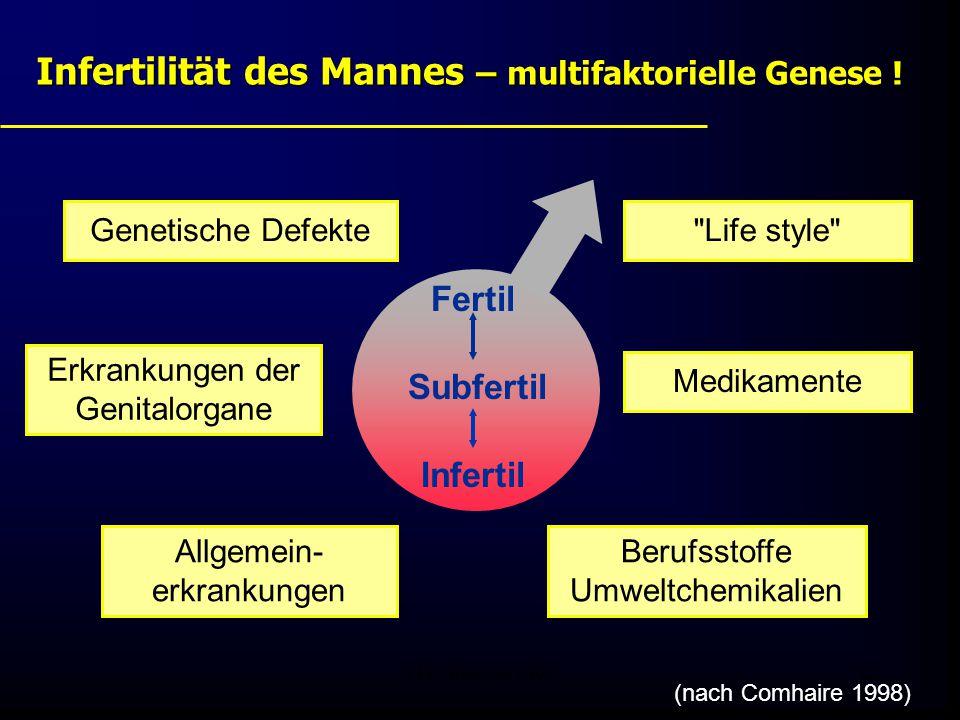FIS - Pissouri 200822 Berufsstoffe Umweltchemikalien Life style Erkrankungen der Genitalorgane (nach Comhaire 1998) Fertil Subfertil Infertil Medikamente Allgemein- erkrankungen Genetische Defekte Infertilität des Mannes – multifaktorielle Genese !