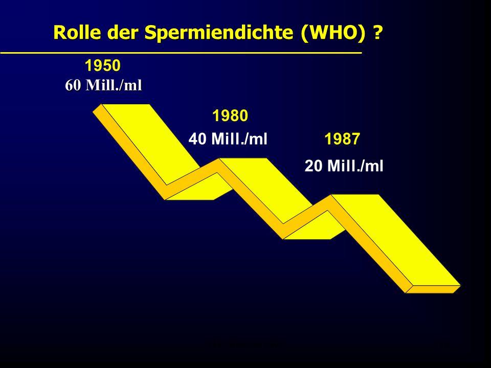 FIS - Pissouri 200826 Rolle der Spermiendichte (WHO) ? 1987 1980 1950 60 Mill./ml 40 Mill./ml 20 Mill./ml
