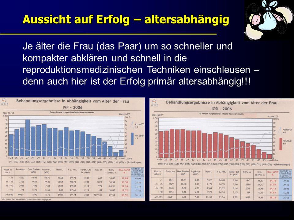 FIS - Pissouri 20083 Aussicht auf Erfolg – altersabhängig Je älter die Frau (das Paar) um so schneller und kompakter abklären und schnell in die repro