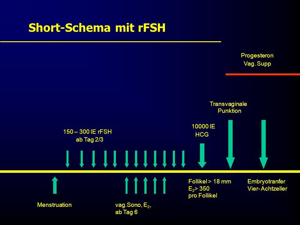 FIS - Pissouri 200839 Short-Schema mit rFSH Menstruation 150 – 300 IE rFSH ab Tag 2/3 vag.Sono, E 2, ab Tag 6 Follikel > 18 mm E 2 > 350 pro Follikel 10000 IE HCG Transvaginale Punktion Embryotranfer Vier- Achtzeller Progesteron Vag.