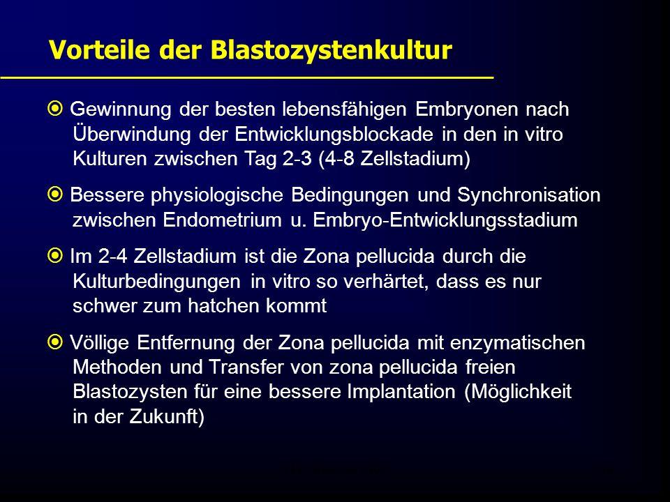 FIS - Pissouri 200844 Vorteile der Blastozystenkultur  Gewinnung der besten lebensfähigen Embryonen nach Überwindung der Entwicklungsblockade in den in vitro Kulturen zwischen Tag 2-3 (4-8 Zellstadium)  Bessere physiologische Bedingungen und Synchronisation zwischen Endometrium u.