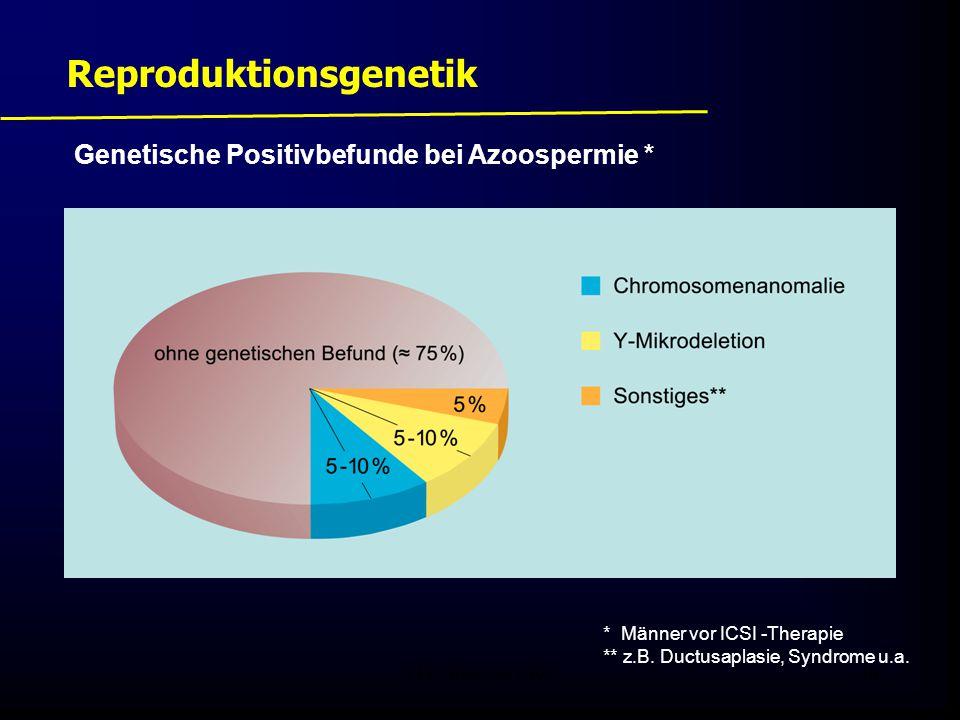 FIS - Pissouri 200846 Reproduktionsgenetik * Männer vor ICSI -Therapie ** z.B. Ductusaplasie, Syndrome u.a. Genetische Positivbefunde bei Azoospermie