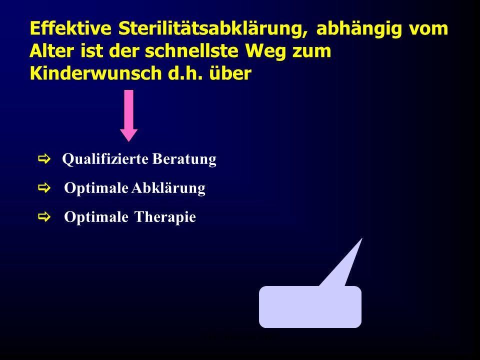FIS - Pissouri 200849  Qualifizierte Beratung  Optimale Abklärung  Optimale Therapie Effektive Sterilitätsabklärung, abhängig vom Alter ist der schnellste Weg zum Kinderwunsch d.h.