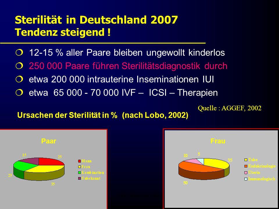 FIS - Pissouri 20086 Sterilität in Deutschland 2007 Tendenz steigend !  12-15 % aller Paare bleiben ungewollt kinderlos  250 000 Paare führen Steril