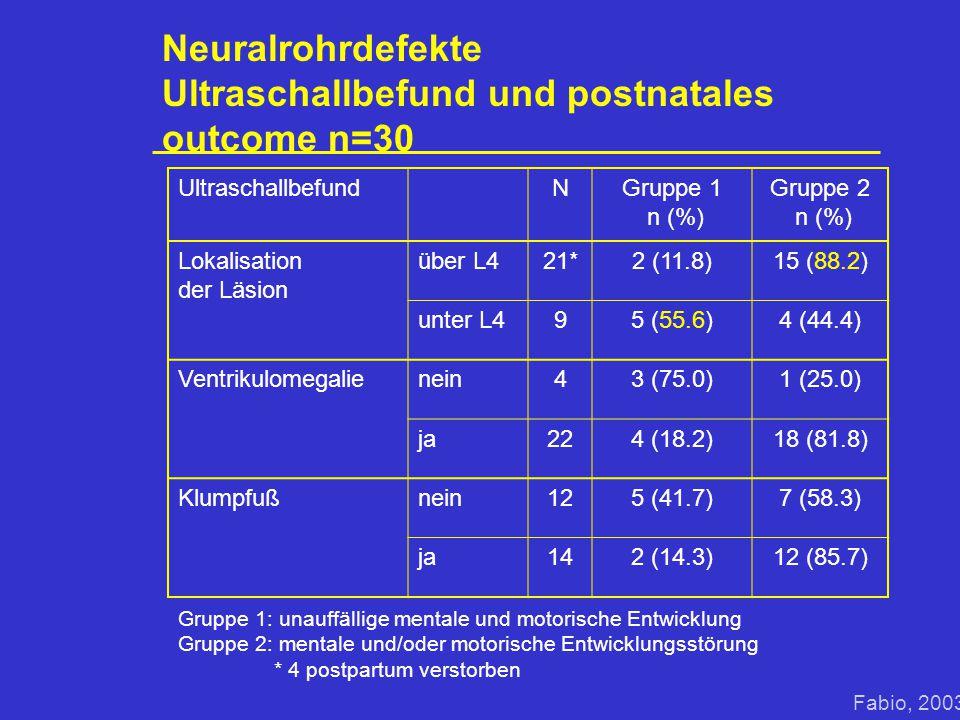 Neuralrohrdefekte Ultraschallbefund und postnatales outcome n=30 UltraschallbefundNGruppe 1 n (%) Gruppe 2 n (%) Lokalisation der Läsion über L421*2 (