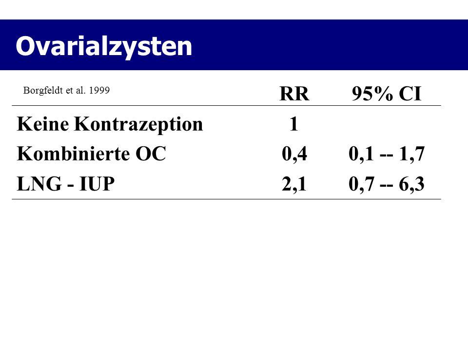 Ovarialzysten RR 95% CI Keine Kontrazeption1 Kombinierte OC0,40,1 -- 1,7 LNG - IUP2,10,7 -- 6,3 Borgfeldt et al. 1999