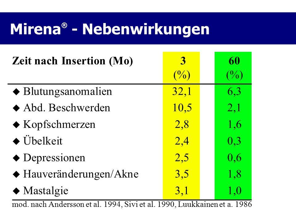 Mirena ® - Nebenwirkungen Zeit nach Insertion (Mo) 3 60 (%)(%)  Blutungsanomalien32,16,3  Abd. Beschwerden10,52,1  Kopfschmerzen2,81,6  Übelkeit2,