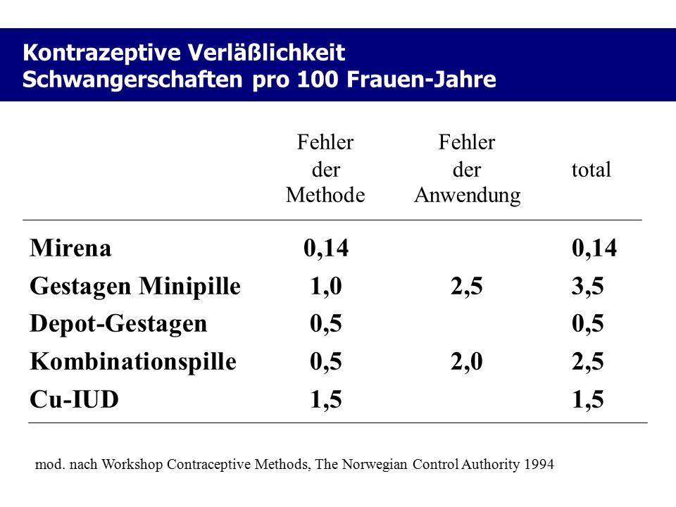 Kontrazeptive Verläßlichkeit Schwangerschaften pro 100 Frauen-Jahre Fehler derdertotal MethodeAnwendung Mirena0,140,14 Gestagen Minipille1,02,53,5 Dep