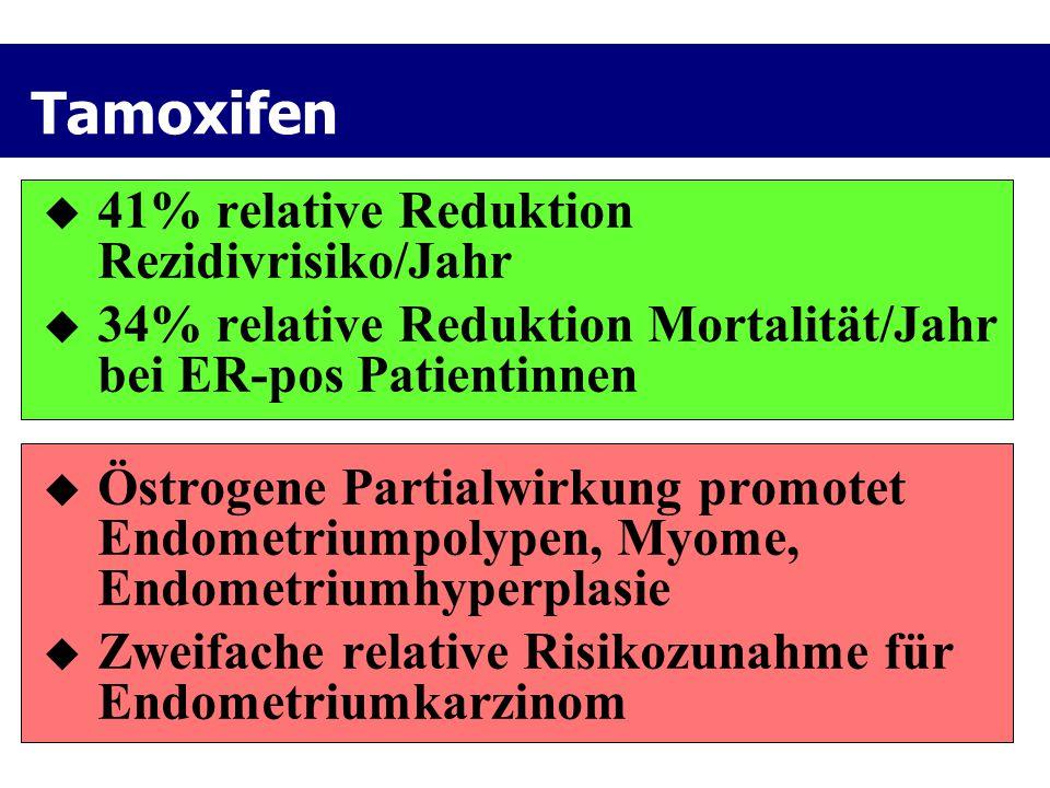 Tamoxifen  41% relative Reduktion Rezidivrisiko/Jahr  34% relative Reduktion Mortalität/Jahr bei ER-pos Patientinnen  Östrogene Partialwirkung prom