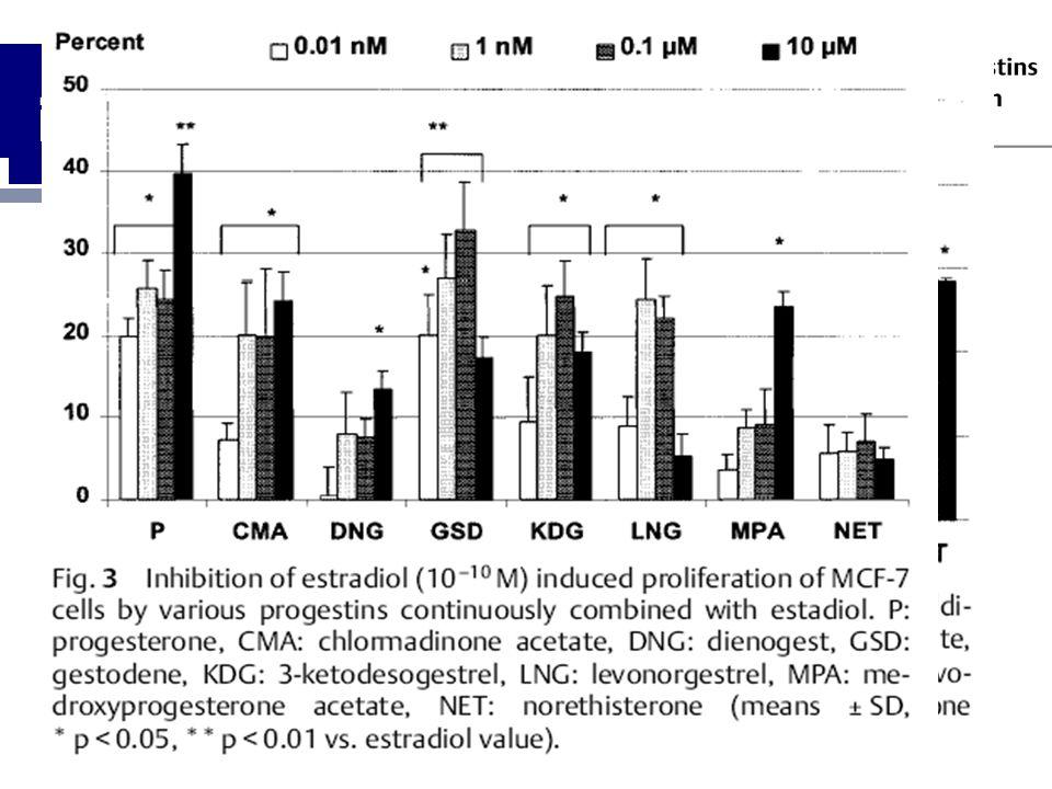 in vitro-Daten  Humane BK-Zelllinie MCF-7 (Seeger 2003) Gestagene +/- Östradiol Mono: Stimulation:  CMA, DNG, GSD, MPA, NET – LNG:0 +E2 sequenziell:
