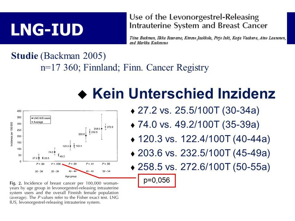 LNG-IUD  Kein Unterschied Inzidenz  27.2 vs. 25.5/100T (30-34a)  74.0 vs. 49.2/100T (35-39a)  120.3 vs. 122.4/100T (40-44a)  203.6 vs. 232.5/100T