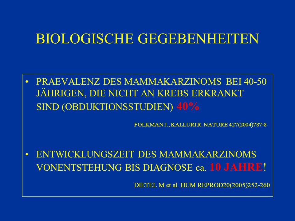 BIOLOGISCHE GEGEBENHEITEN PRAEVALENZ DES MAMMAKARZINOMS BEI 40-50 JÄHRIGEN, DIE NICHT AN KREBS ERKRANKT SIND (OBDUKTIONSSTUDIEN) 40% FOLKMAN J., KALLU