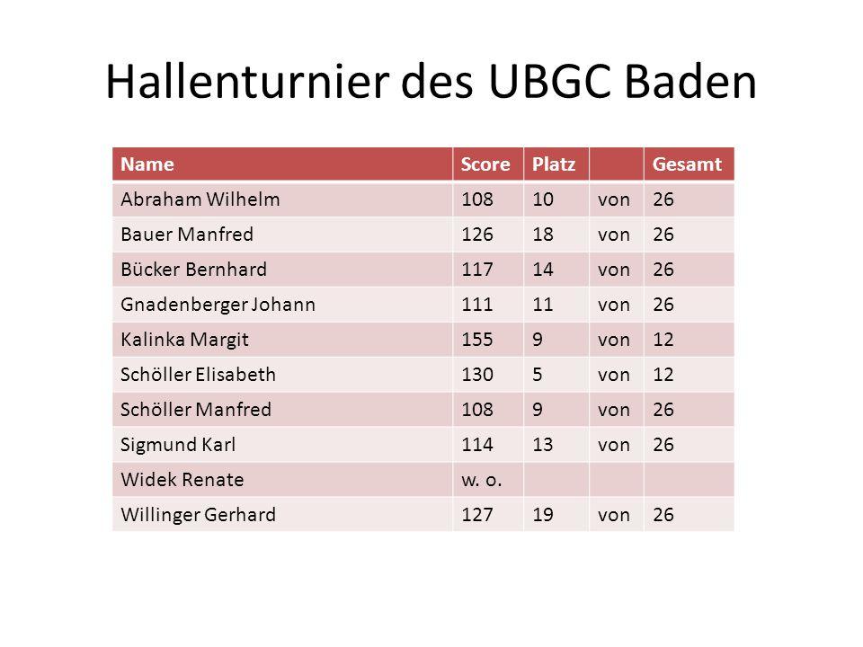 Hallenturnier des UBGC Baden NameScorePlatzGesamt Abraham Wilhelm10810von26 Bauer Manfred12618von26 Bücker Bernhard11714von26 Gnadenberger Johann11111