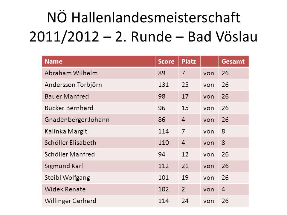 NÖ Hallenlandesmeisterschaft 2011/2012 – 2. Runde – Bad Vöslau NameScorePlatzGesamt Abraham Wilhelm897von26 Andersson Torbjörn13125von26 Bauer Manfred